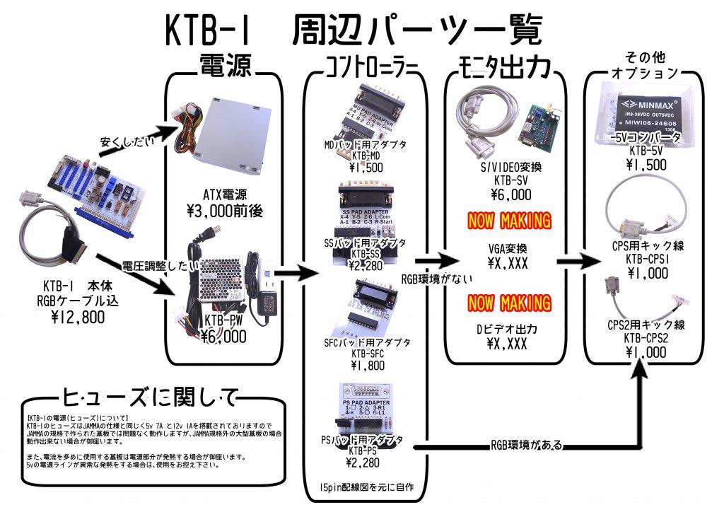 KTB-1周辺パーツ一覧です